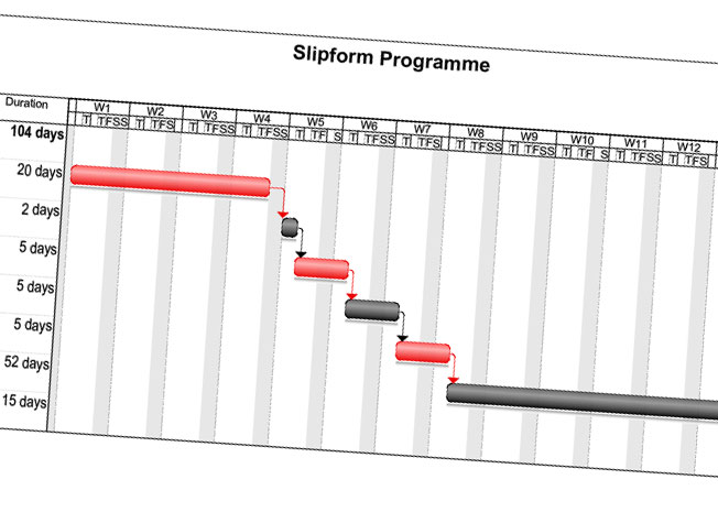UK Slipform Efficiency
